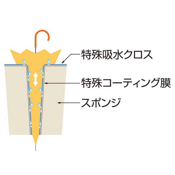 吸水クロスマットで吸い取られた雨水は、逆戻りすることなく内部のコーティング膜に沿って落下します。※マットは抗菌処理されています。