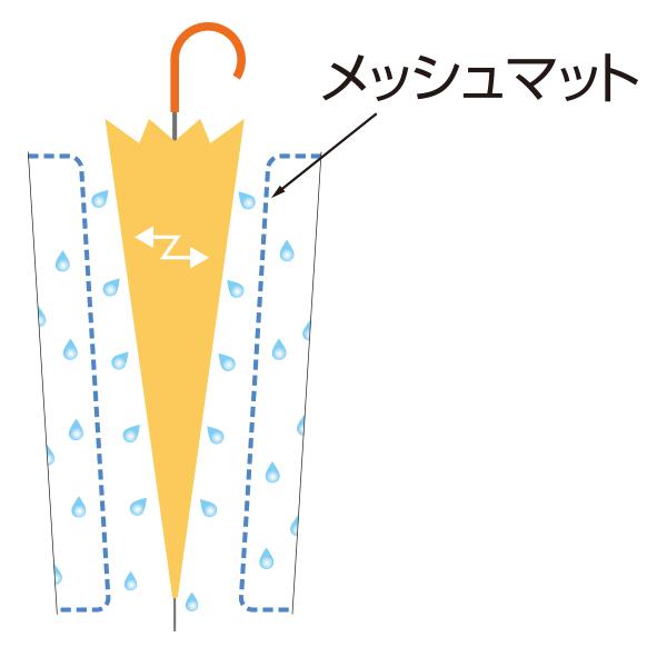 メッシュマットではらわれた雨水は、マットやボディ内部に沿って落下し、排水されます。
